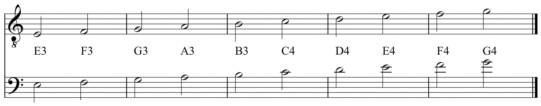 Letter Name And Octave Designation