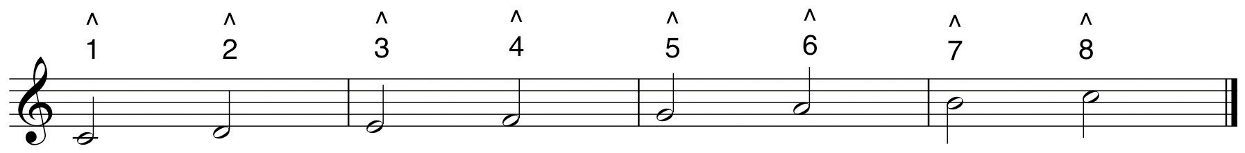 The Elements Of Pitchsound Symbol And Tone