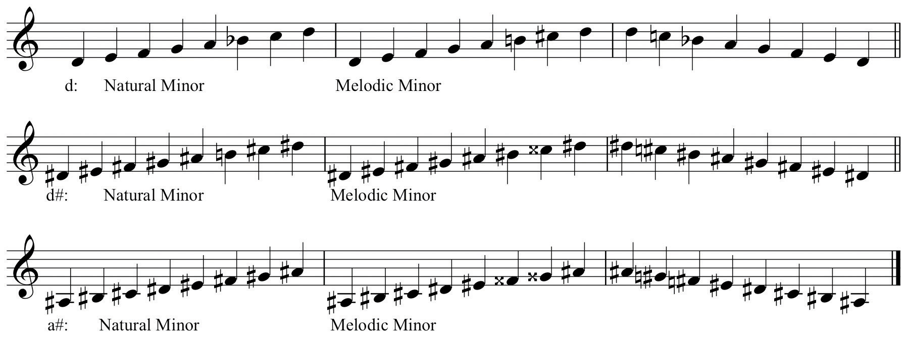 Melodic Minor Scales Trumpet of Melodic Minor Scales