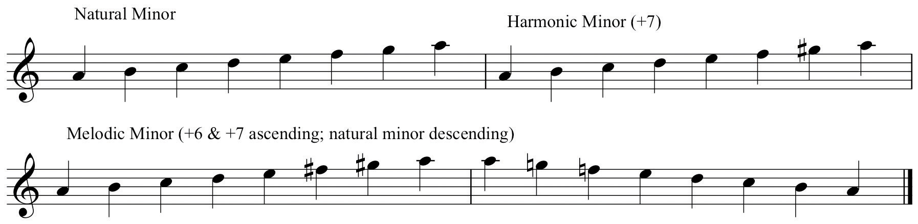 Melodic Minor Scales Trumpet And Melodic Minor Scales