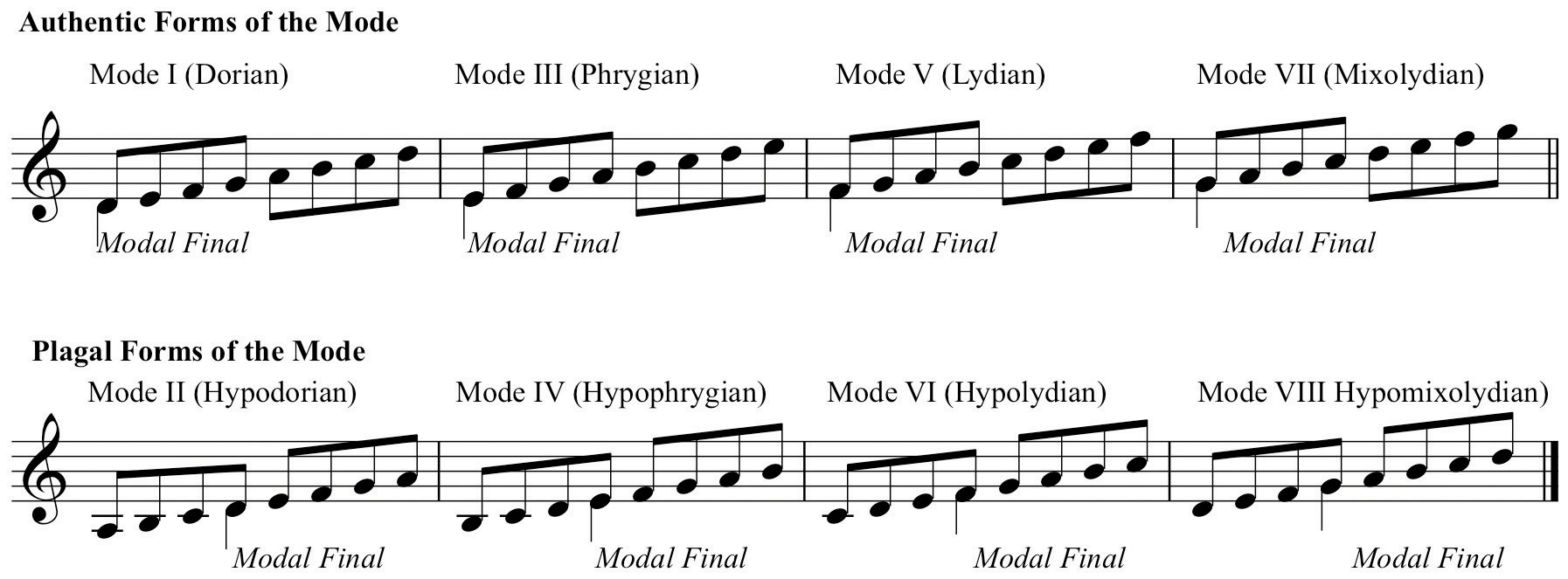 Heptatonic Scales Introduction To Modes