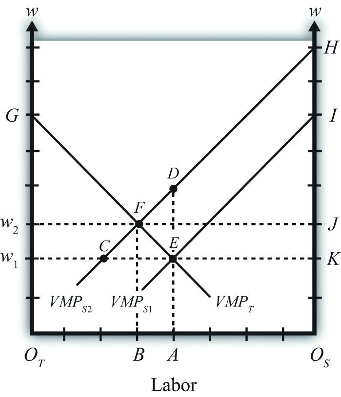 heckscher ohlin theory of international trade pdf