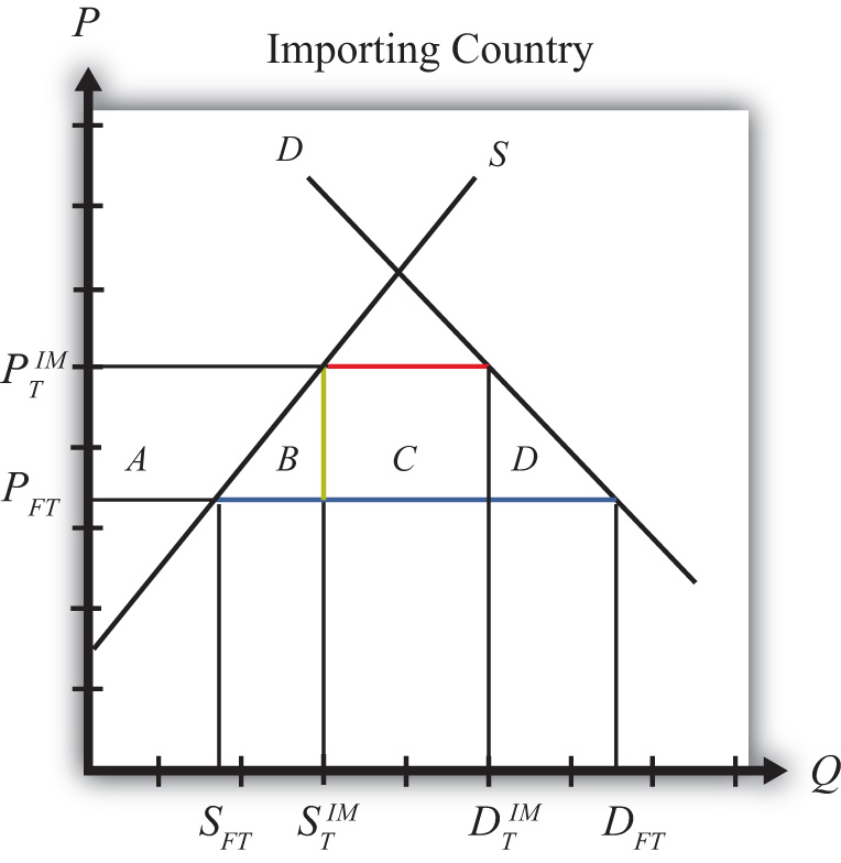 effectiveness of import duty in economic A tariff quota permits the import of a certain quantity of a commodity duty-free or at a lower duty rate, while quantities exceeding the quota are subject to a higher duty rate an import quota, on the other hand, restricts imports absolutely.