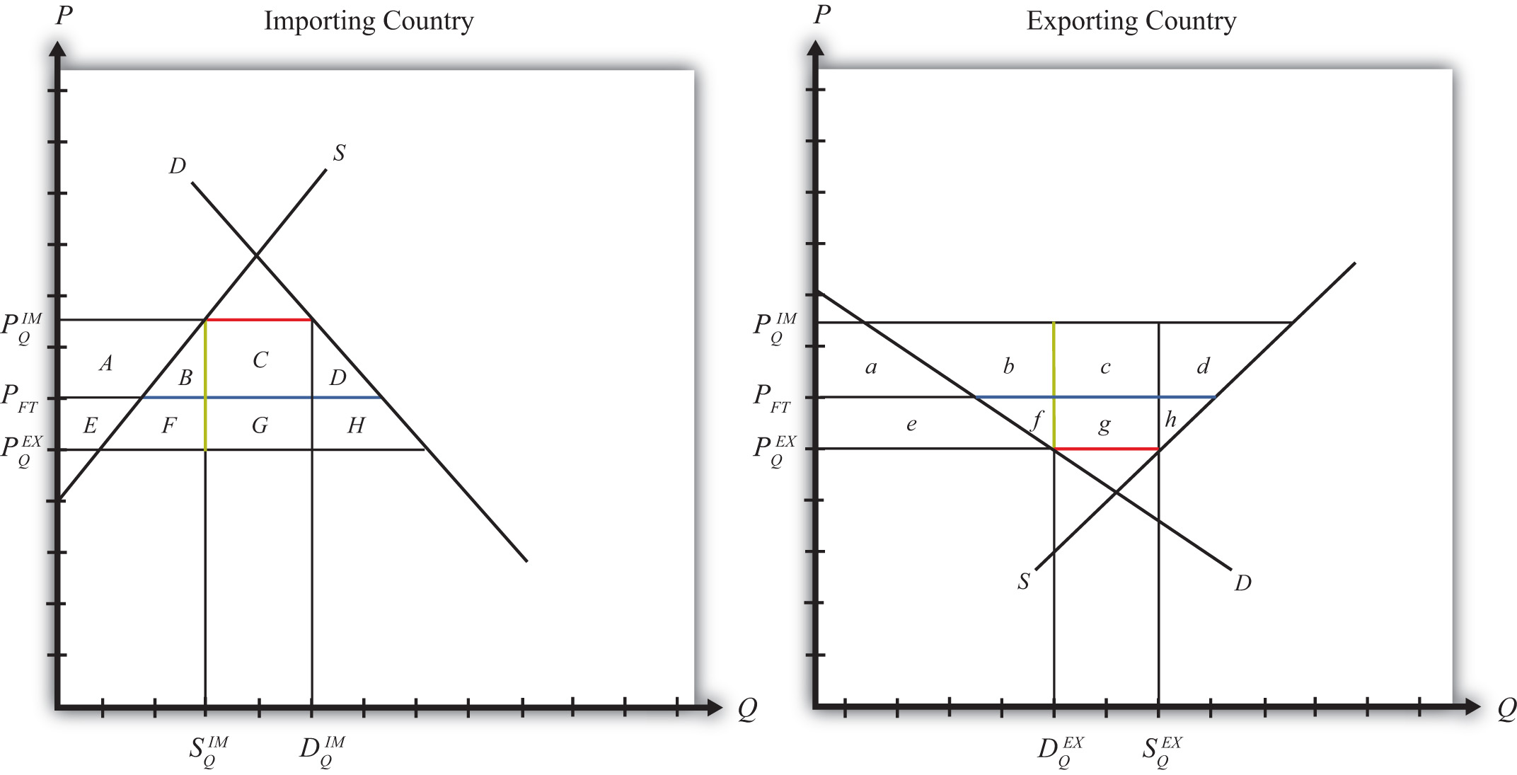 Import Quota: Large Country Welfare Effects International Trade Graph