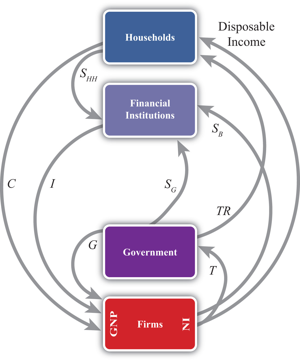 Circular flow in an open economy college paper help circular flow in an open economy circular flow in four sectors economy is similar to 3 ccuart Choice Image