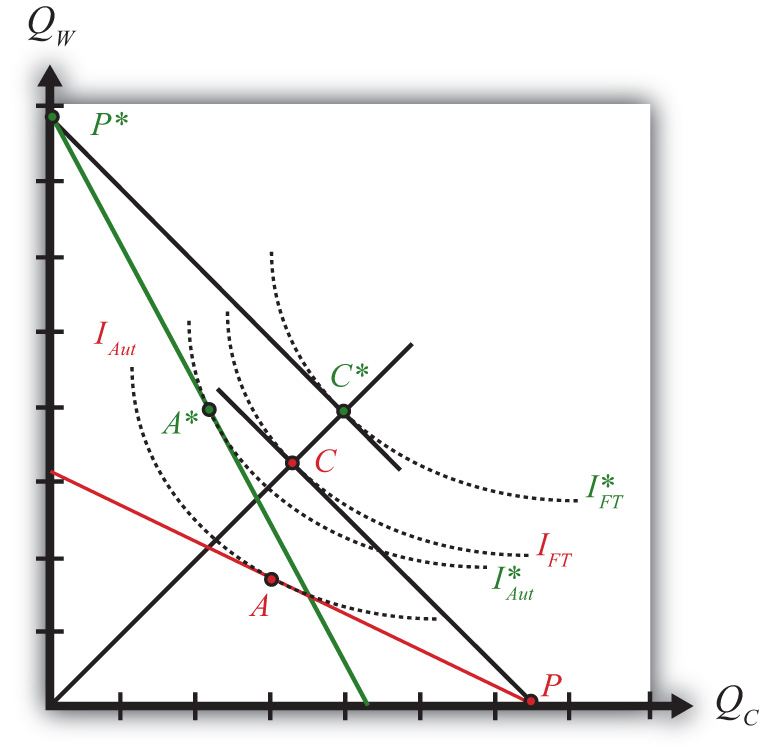 Enkelt tråd modell grensesnitt