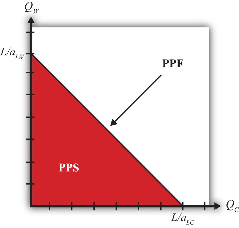 ricardian trade model Economics c181: international trade (fall 2010, uc berkeley): lecture 03 - the  ricardian model, part 2.