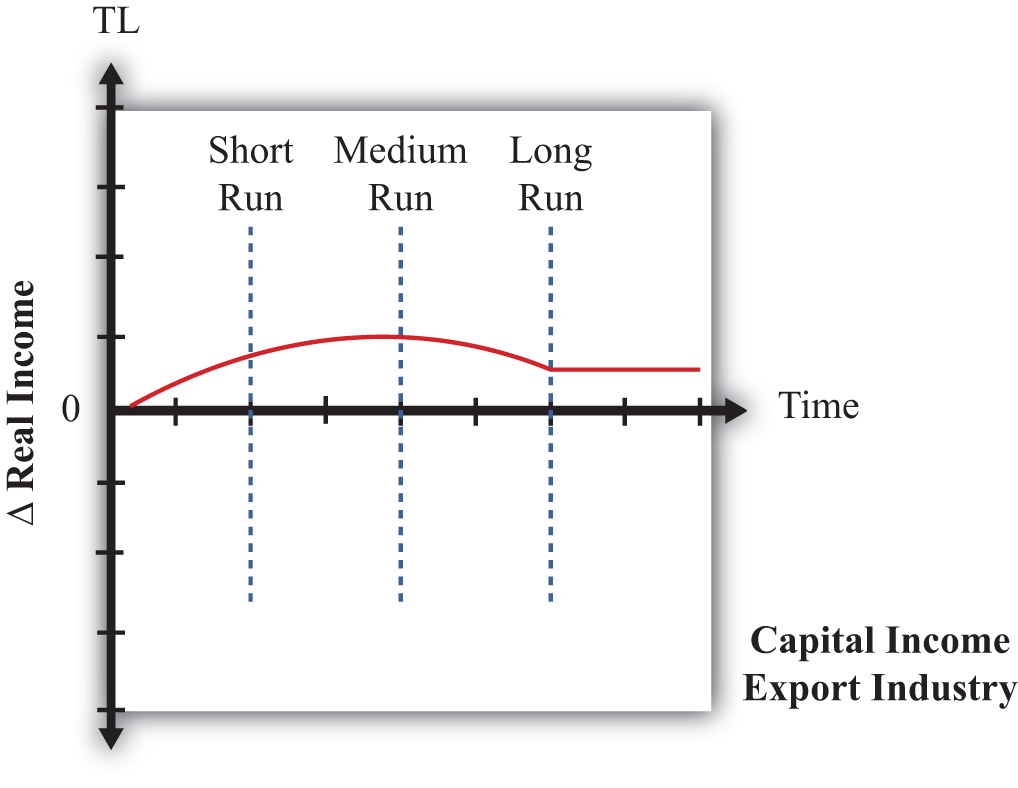 dynamic effects of government policies in The role of competition in promoting dynamic markets and economic growth policy can have harmful effects policy plays a key role in fostering dynamic.
