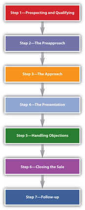 stages in the selling process marketing essay The communication process essay  six stages of communication by michael argyle michael argyle was a social psychologist he stated that.