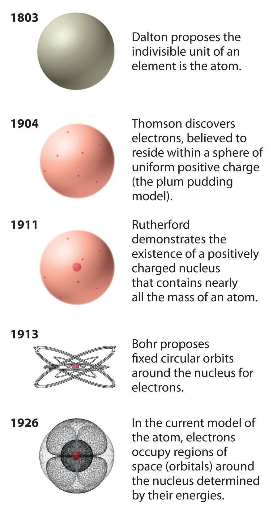 Bohr Model For Silicon Bohr s model and the current