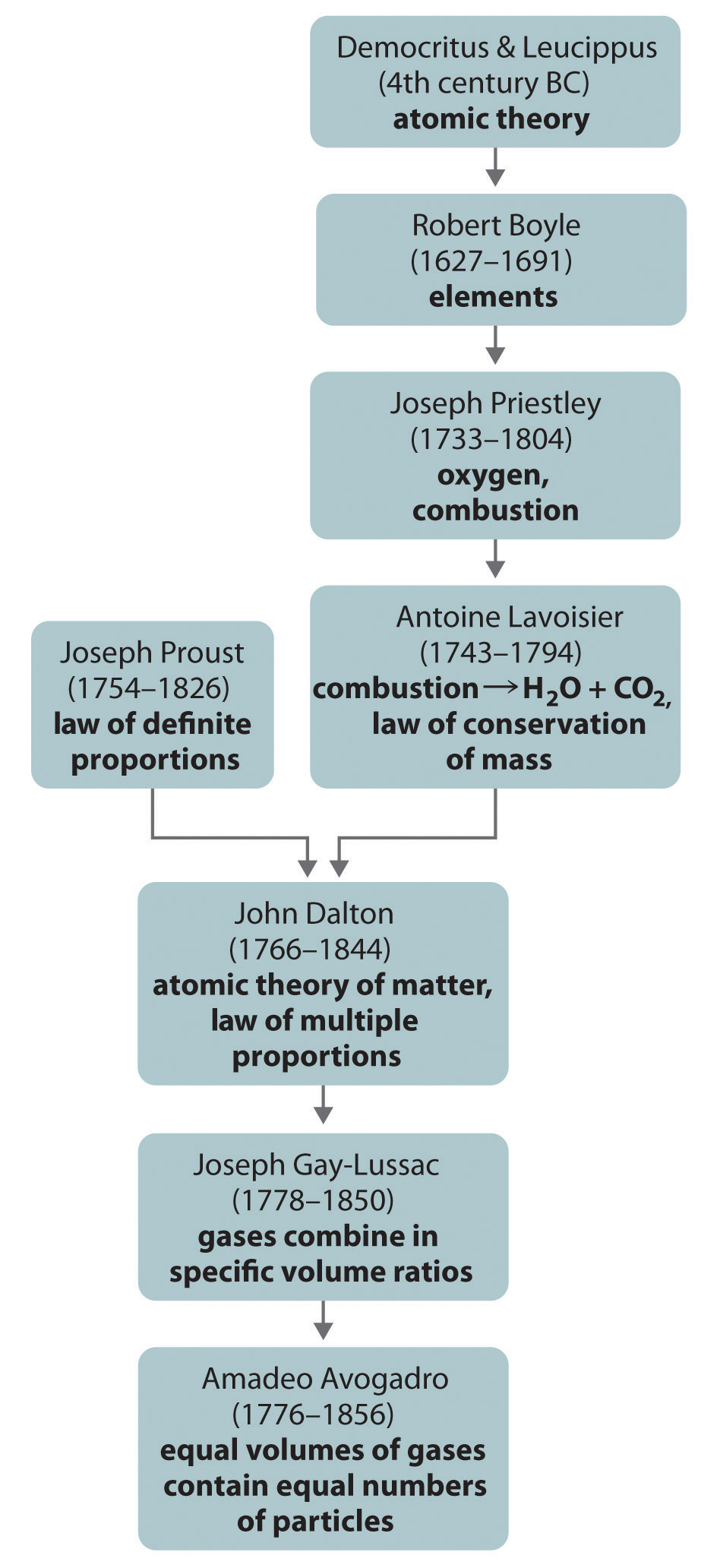 Introduction to chemistry figure 115 a summary of the historical development of the concept of the atom gamestrikefo Gallery