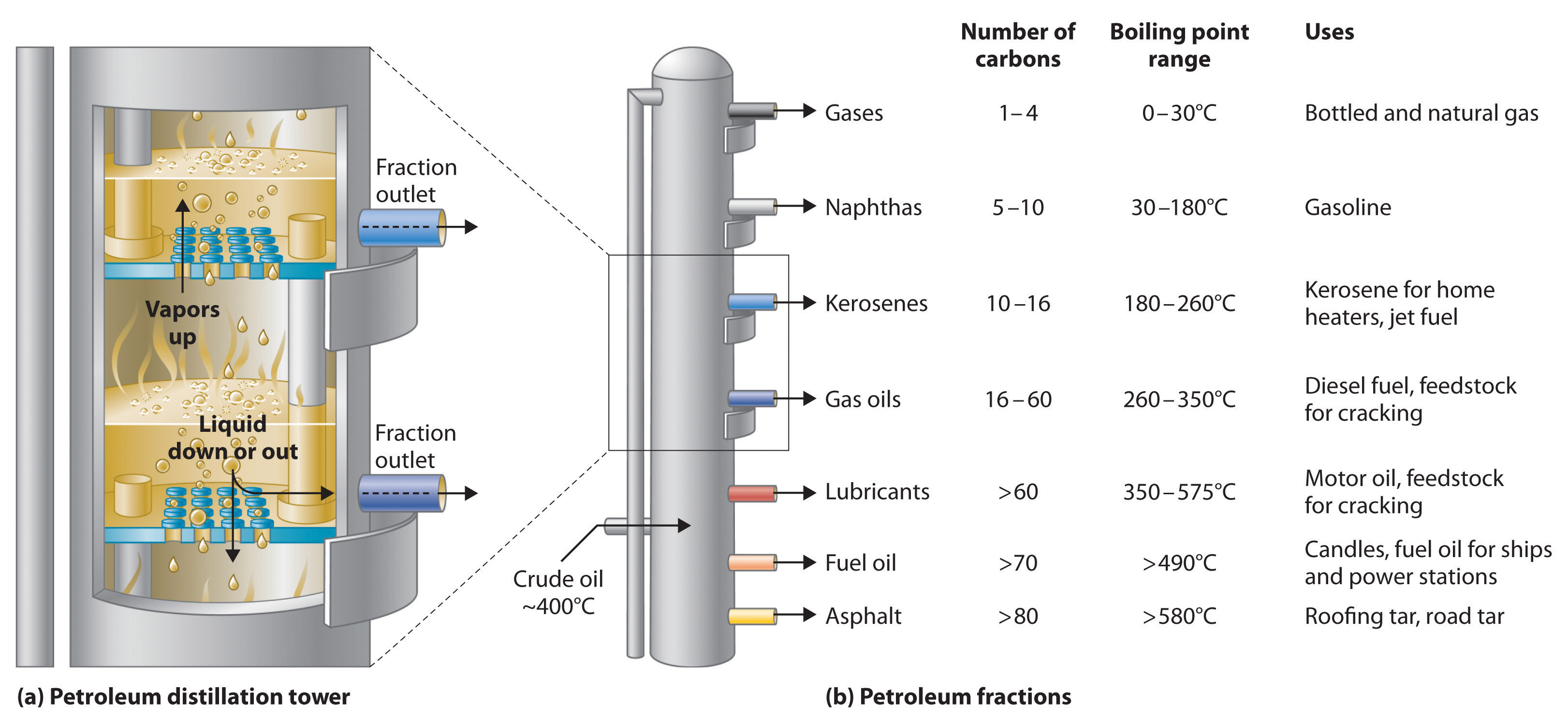 Chemical Properties Of Fossil Fuels