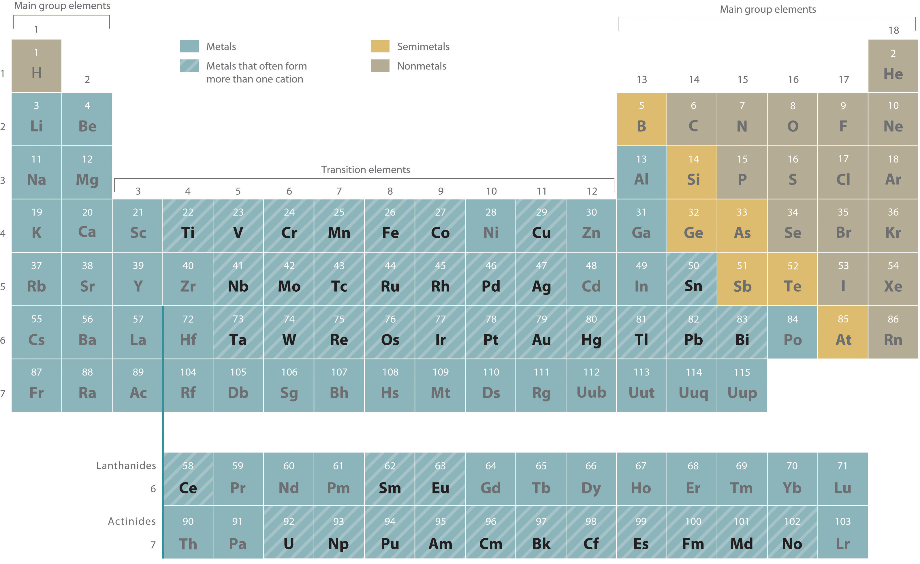 Periodic table with ionic charges for transition metals periodic metals charges for ionic periodic transition table with these exceptions metals are or metals actinides gamestrikefo Images