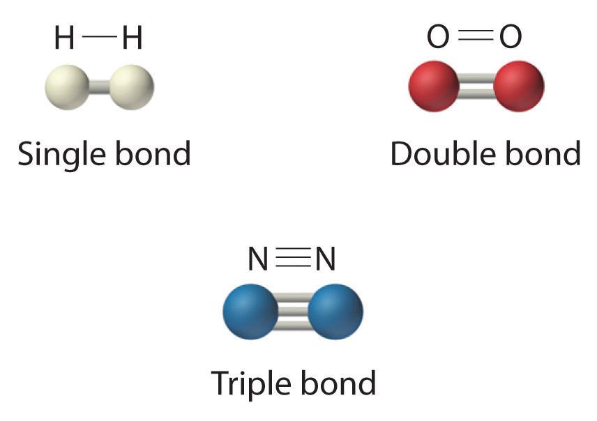 GCSE CHEMISTRY - Covalent Bonding in a Nitrogen Molecule - What is ...