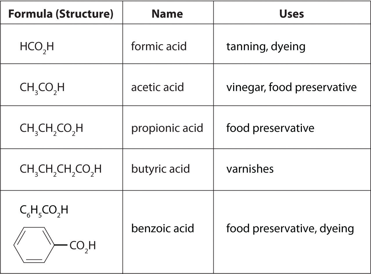 list of weak acids and bases pdf