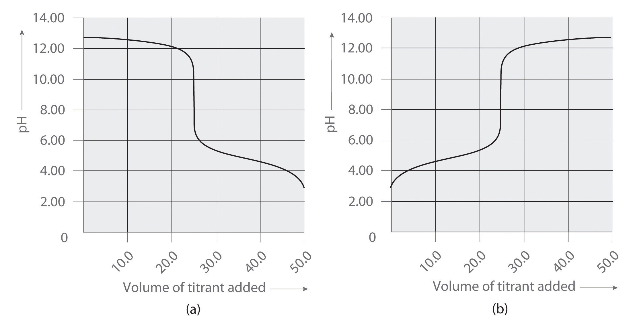 And The Other Corresponds To The Titration Of 100 Ml 010 M Nh 4cl With  010 M Naoh Which Graph Corresponds To Which Titration? Justify Your  Answer