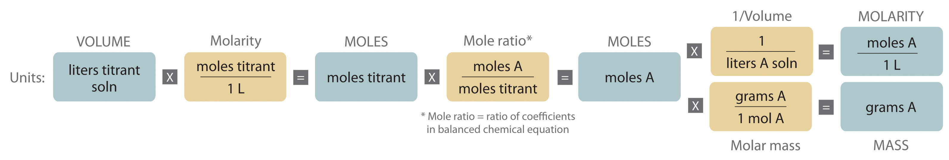 Quantitative Analysis Using Titrations
