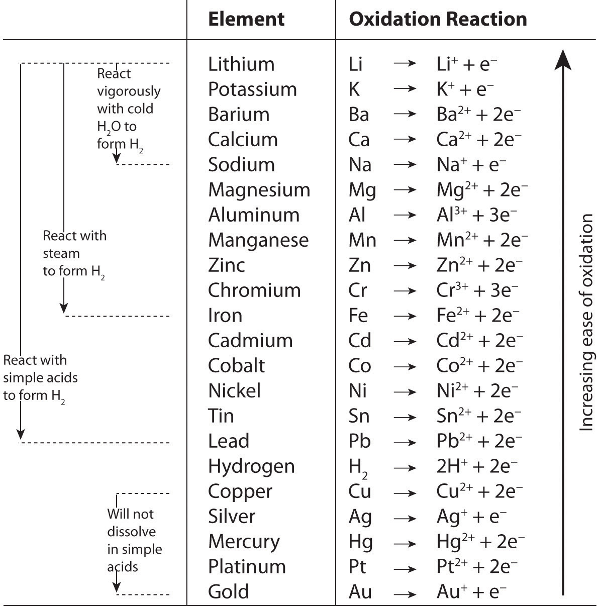 Worksheets Activity Series Worksheet reactions in solution figure 4 22 the activity series