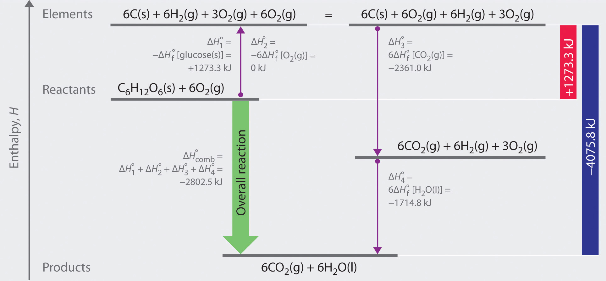 enthalpy of formation of glucose Some applications of enthalpy and the first law  such as ethane's enthalpy of formation  and other sugars are readily converted to glucose.