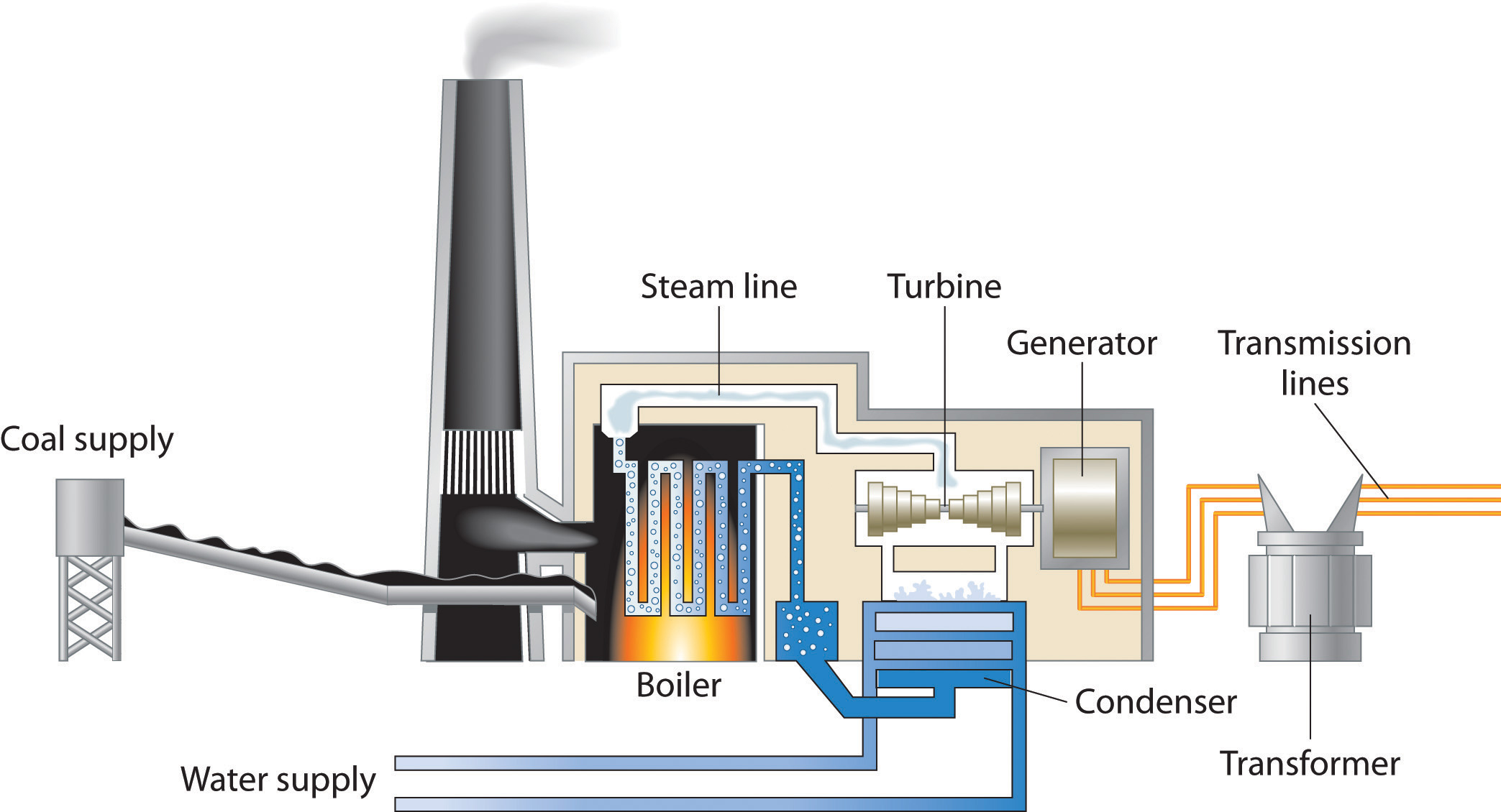 Natural Gas Turbine Power Plant