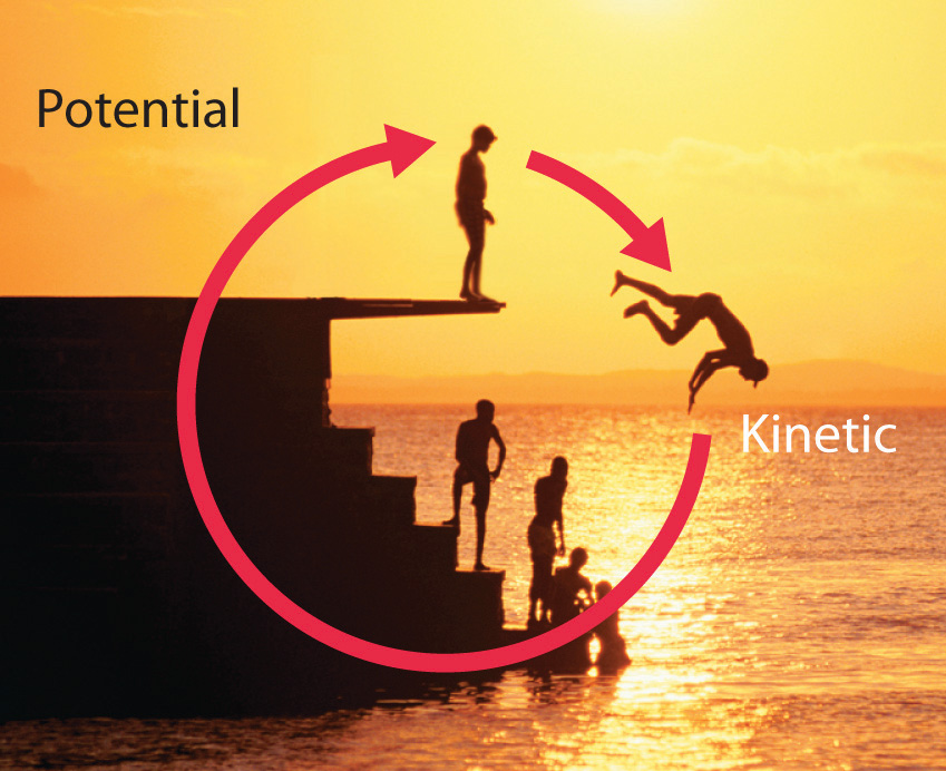 dive into the water, potential energy is converted to kinetic energy ...