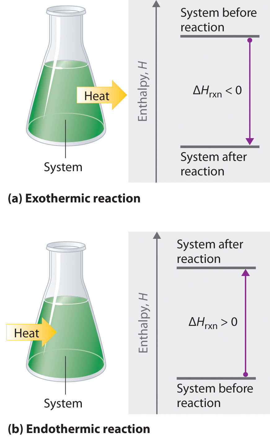 Enthalpy - Mr Lowe's Science and Chemistry