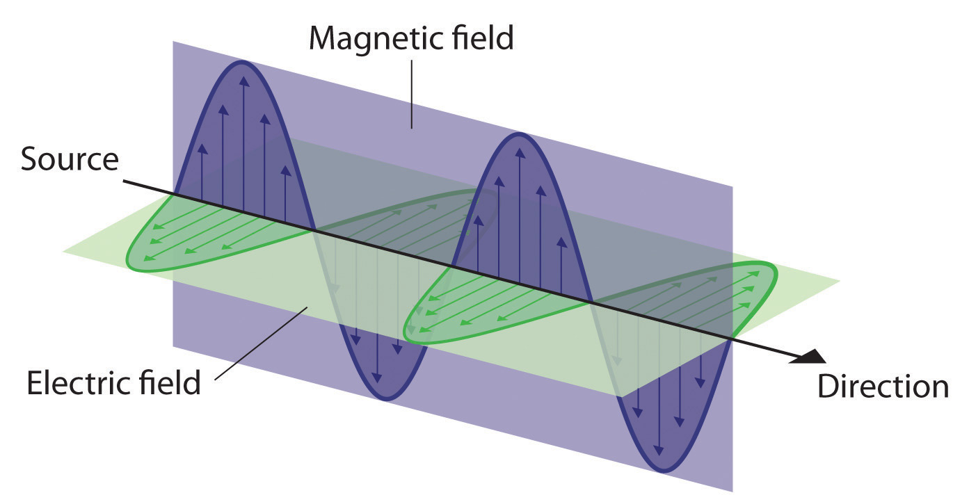 electromagnetism and magnetic field So your magnetic field around a loop is just equal to the changing e field going through it times by , but then you have to add on a bit this is the bit this is just the current going round the loop times by , this is because, as said in stuff moving , if you have a moving charge ie a current, then you get a magnetic field.