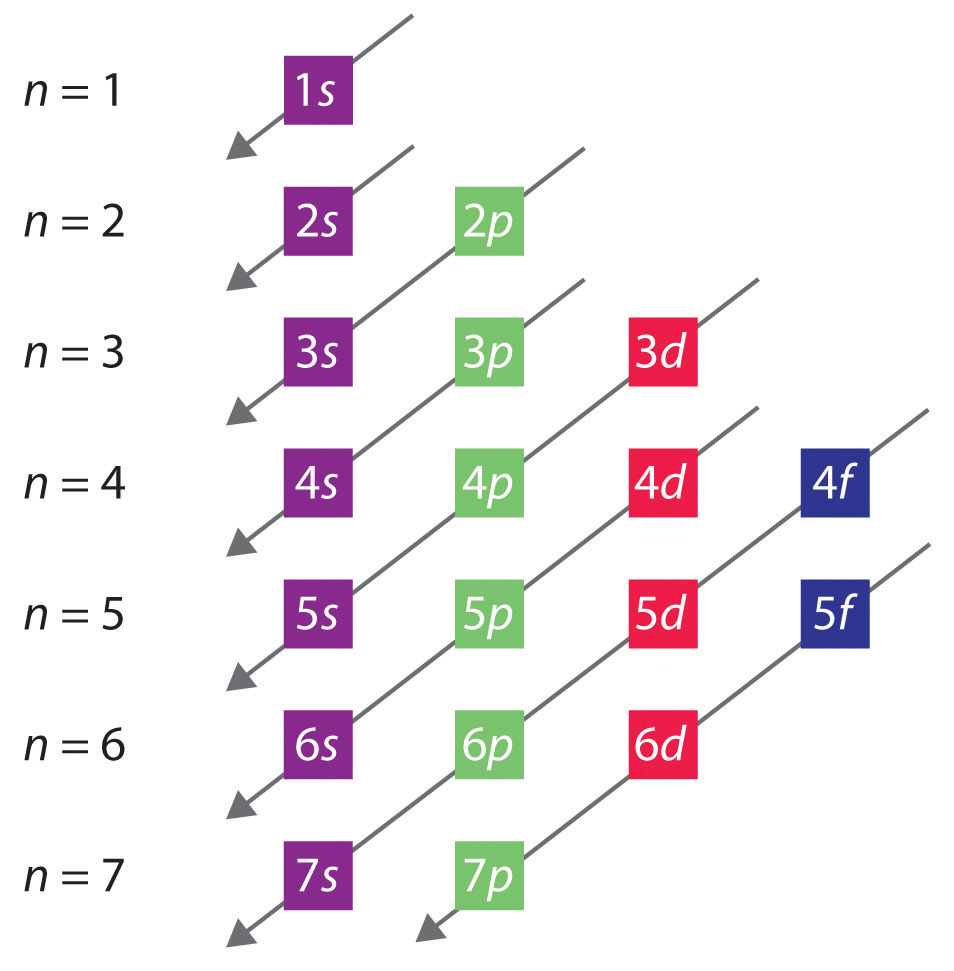 quantum numbers diagram - photo #31