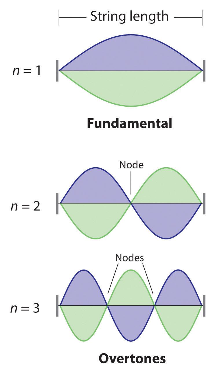 De Broglie Wavelength: Definition, Equation & How to