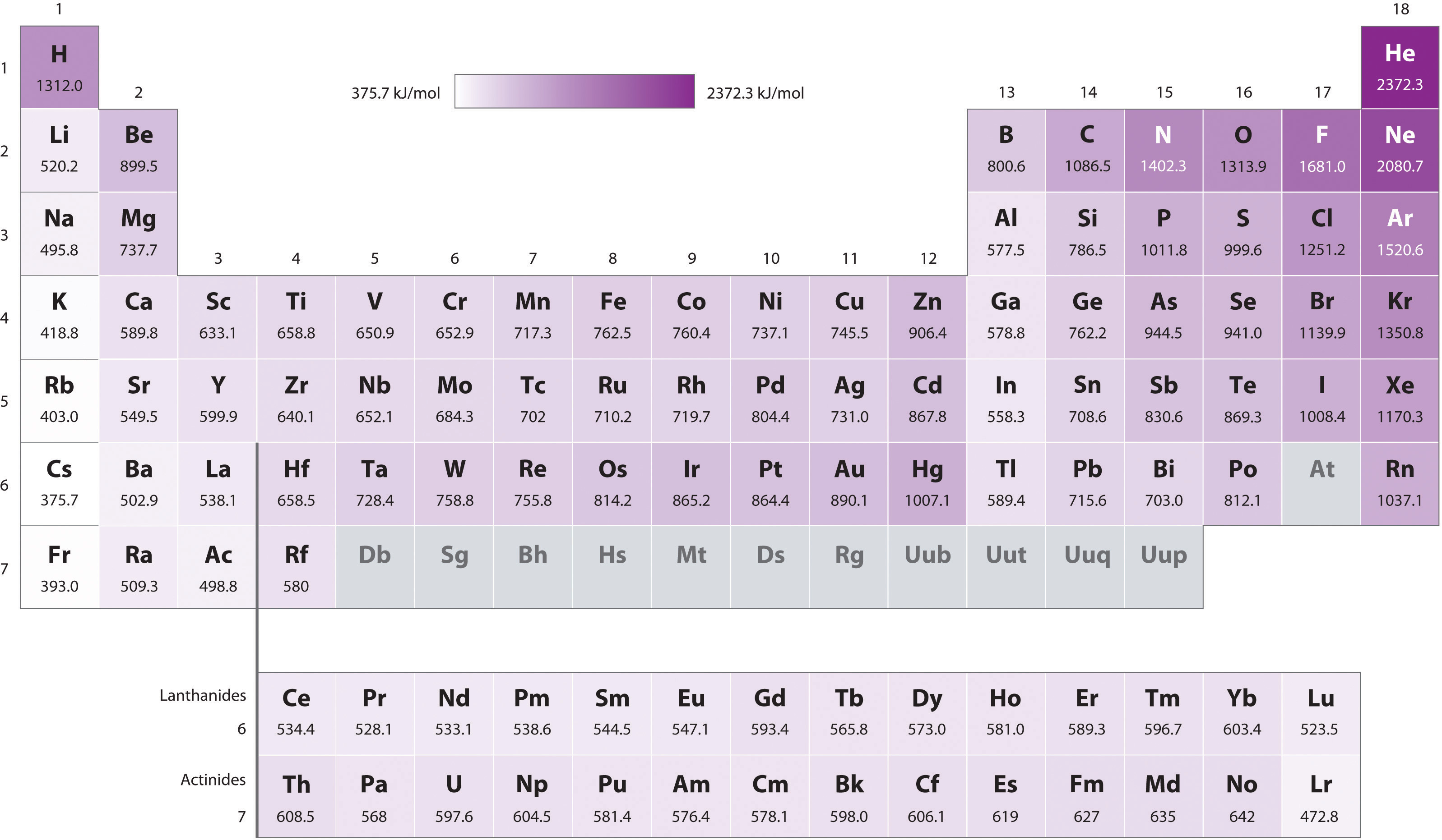 Element project lessons tes teach the periodic table and periodic trends gamestrikefo Image collections