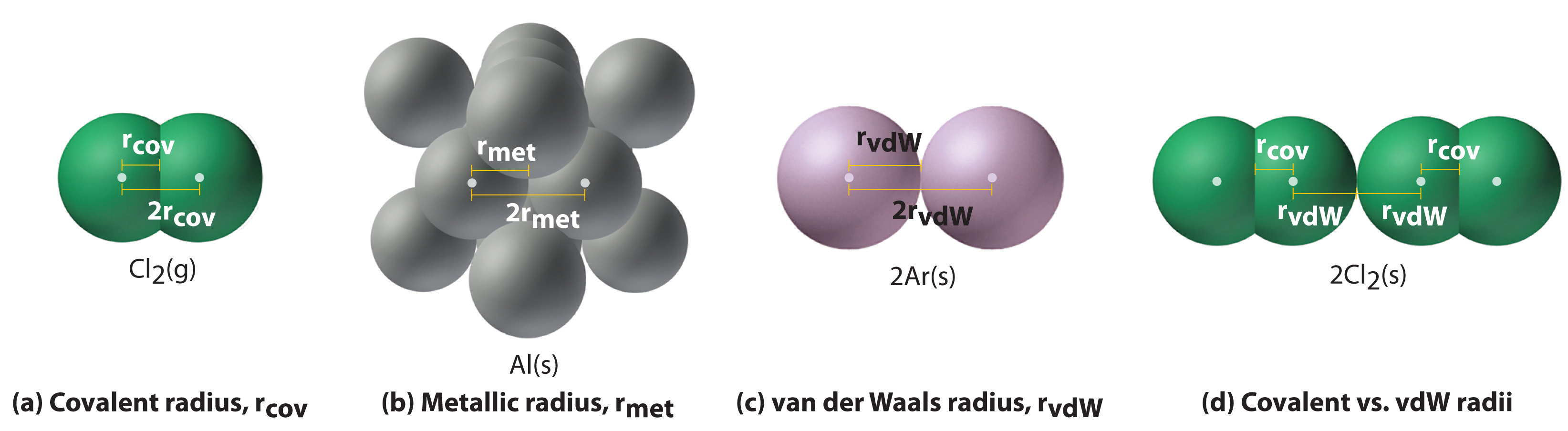 Sizes Of Atoms And Ions 3d Oxygen Atom Diagram Spheres Represent Carbon