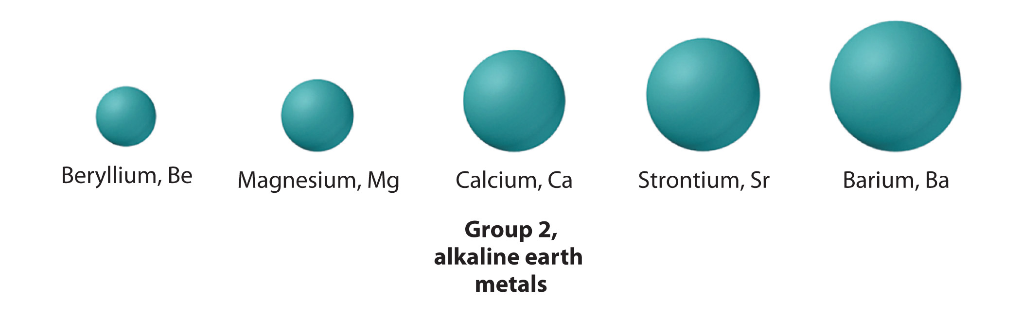 alkaline earths Alkaline earth metals can be found running through your blood and in nuclear fallout this lesson will examine properties they share and look.