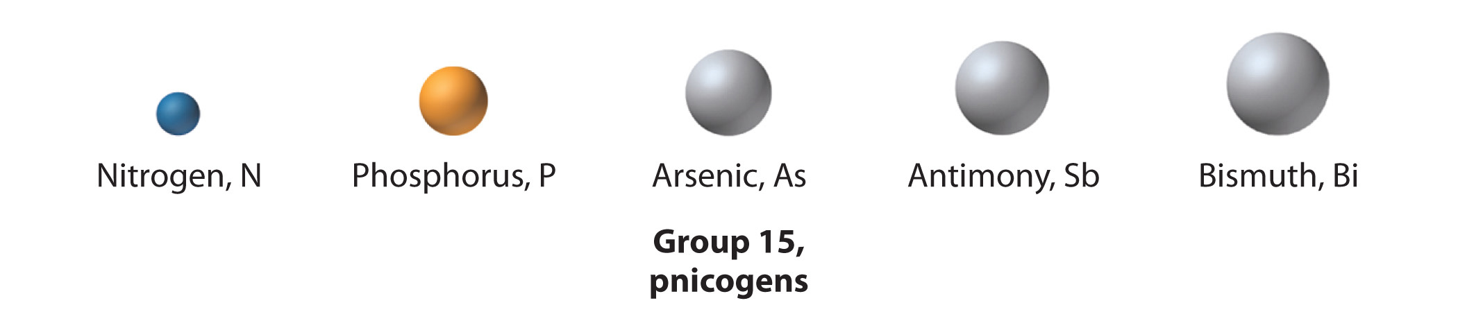 The periodic table and periodic trends the group 15 elements are called the pnicogensthe elements in group 15 of the periodic tablefrom the greek pnigein meaning to choke and genes urtaz Choice Image