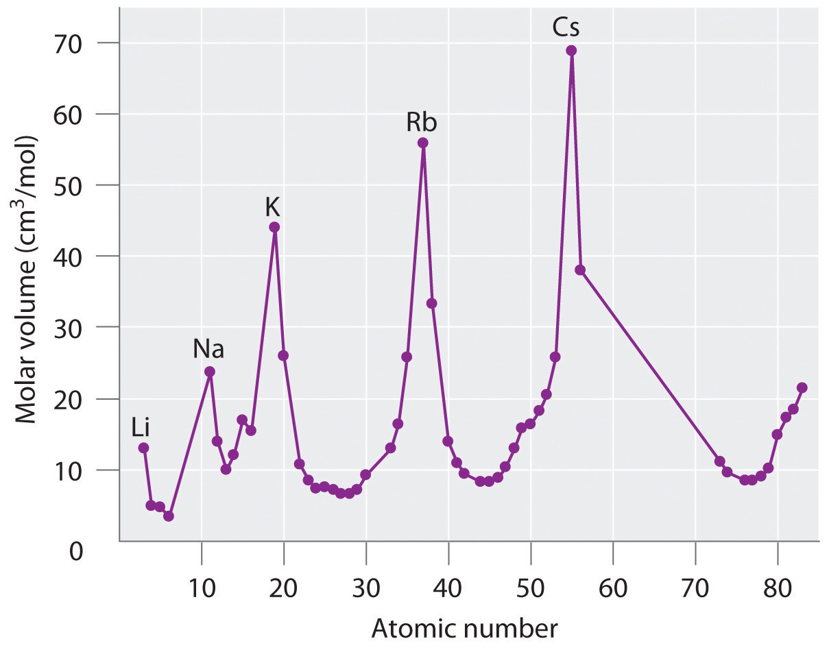 The history of the periodic table note the periodic increase and decrease in atomic volume because the noble gases had not yet been discovered at the time this graph was formulated gamestrikefo Image collections