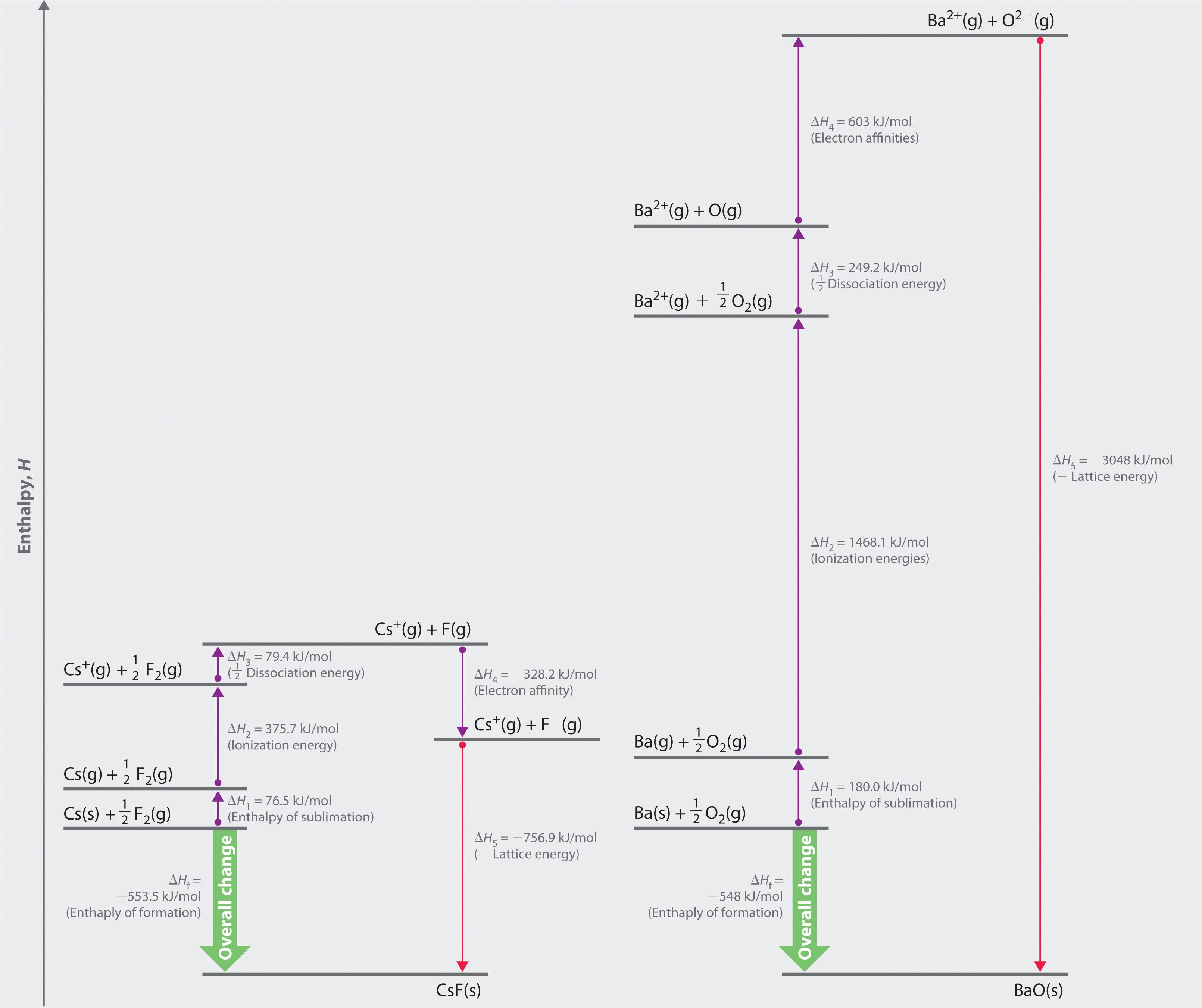 The haber process equation