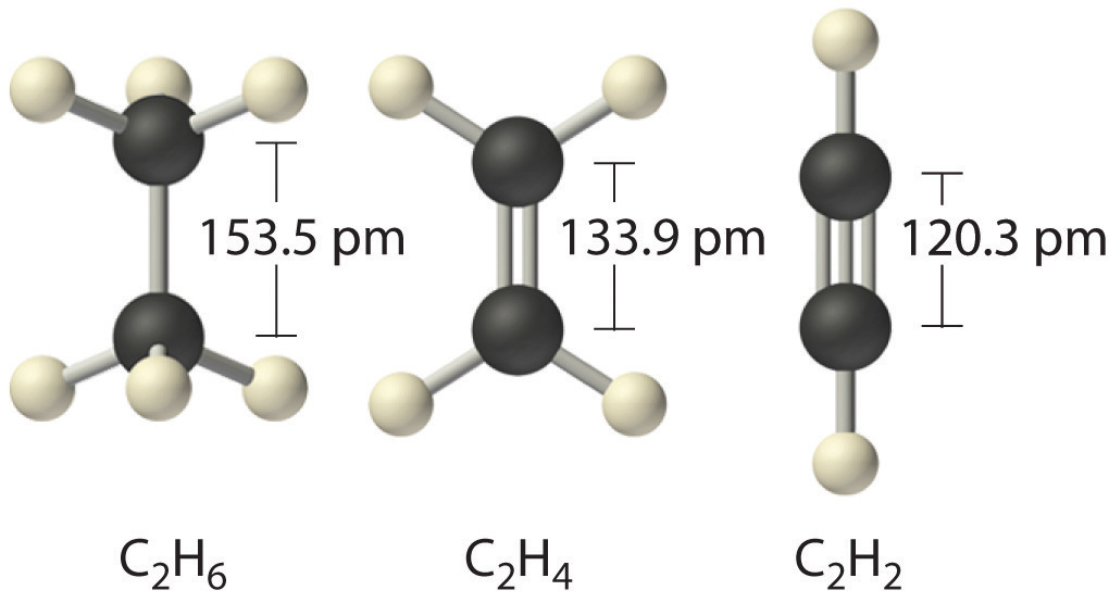 Typical Physical Properties Of Covalent Bonds