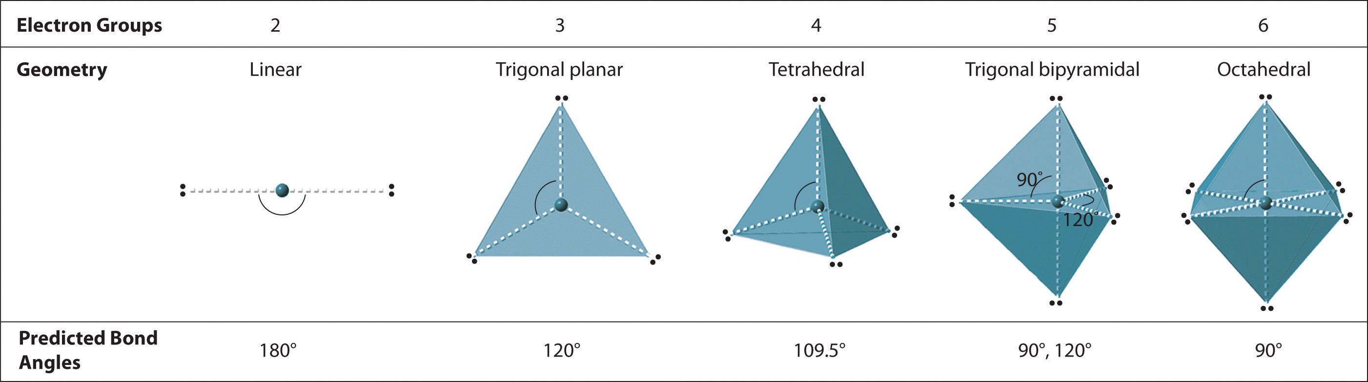 Can Linear Molecules Be Polar Ddbbffededbce
