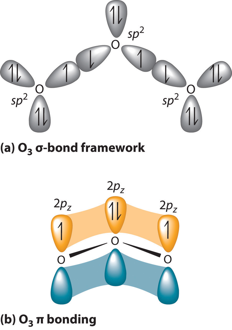 How is an ionic bond formed ?