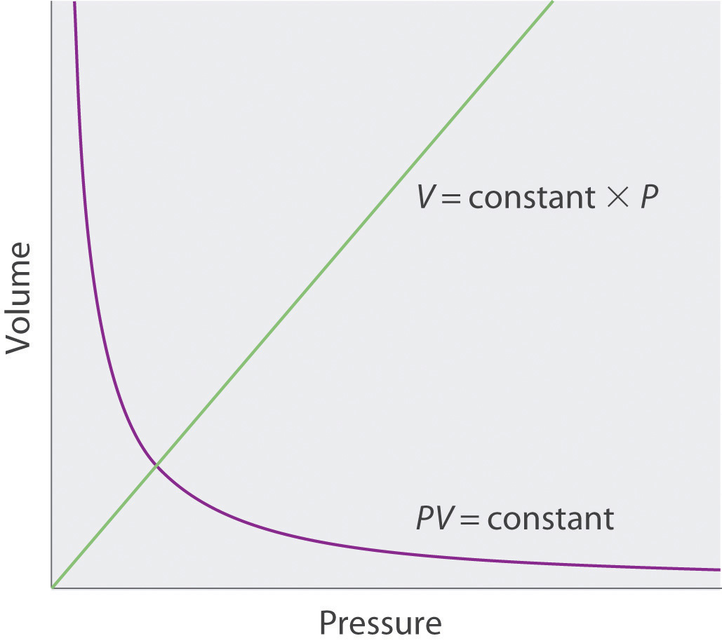 Relationships Among Pressure Temperature Volume And Amount