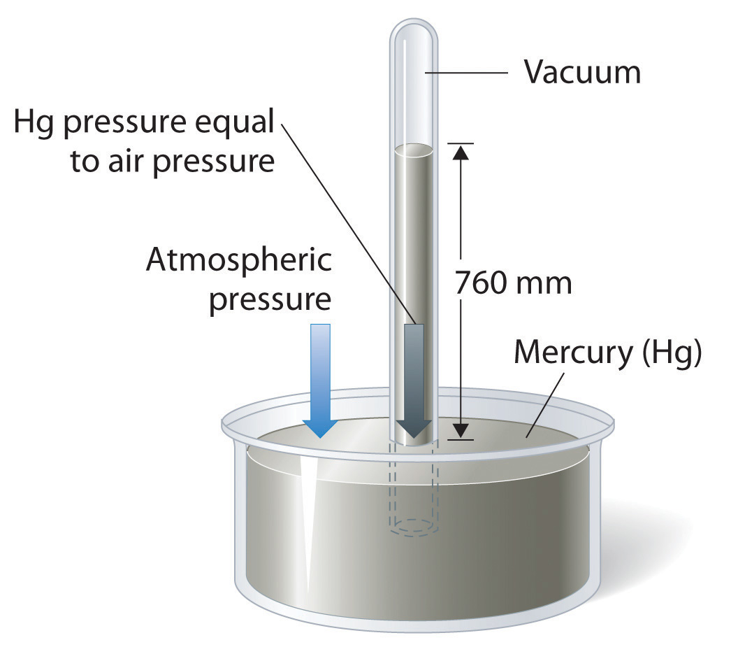 What is the air pressure in book units
