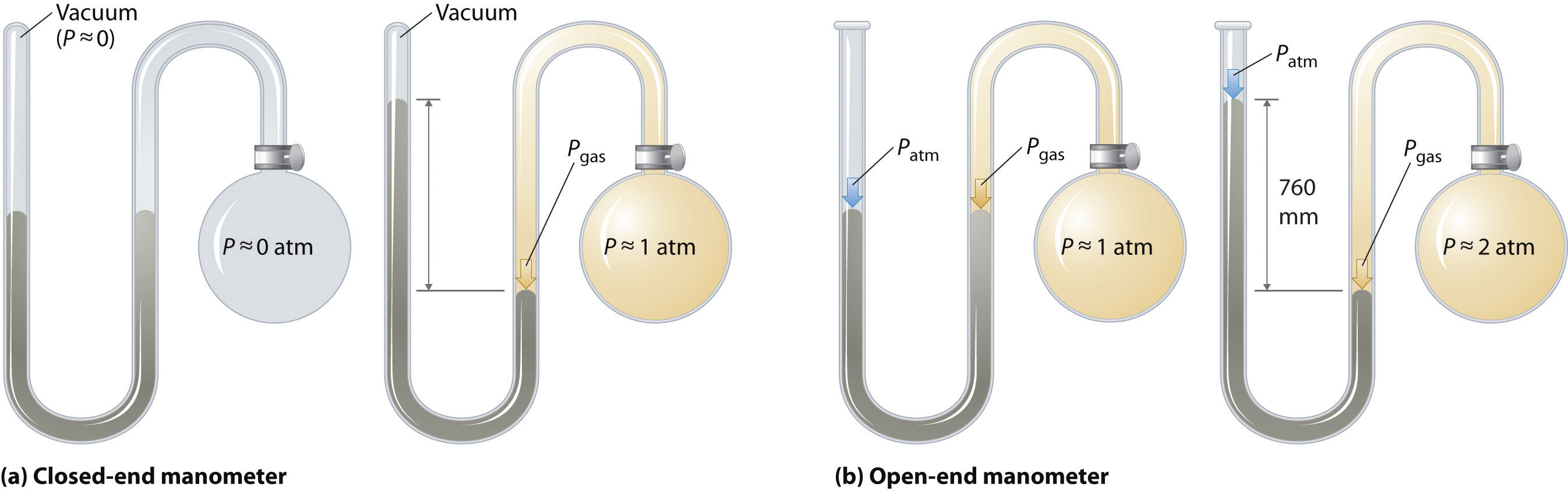 how to solve manometer problems