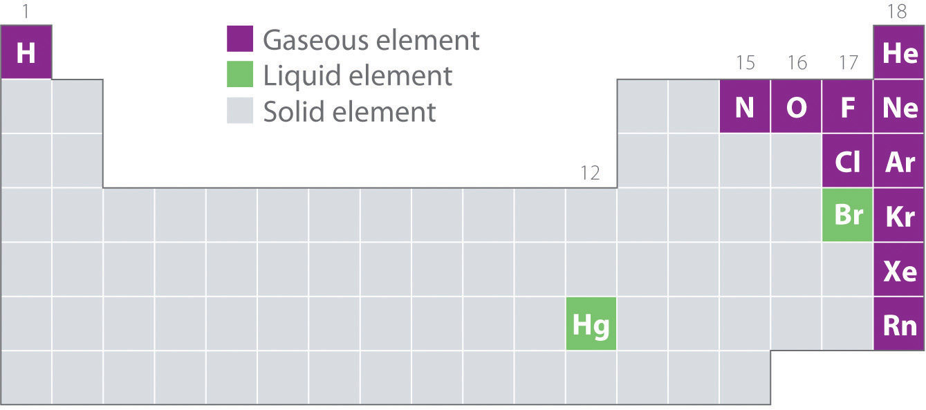 Gaseous elements and compounds figure 102 elements that occur naturally as gases liquids and solids at 25c and 1 atm urtaz