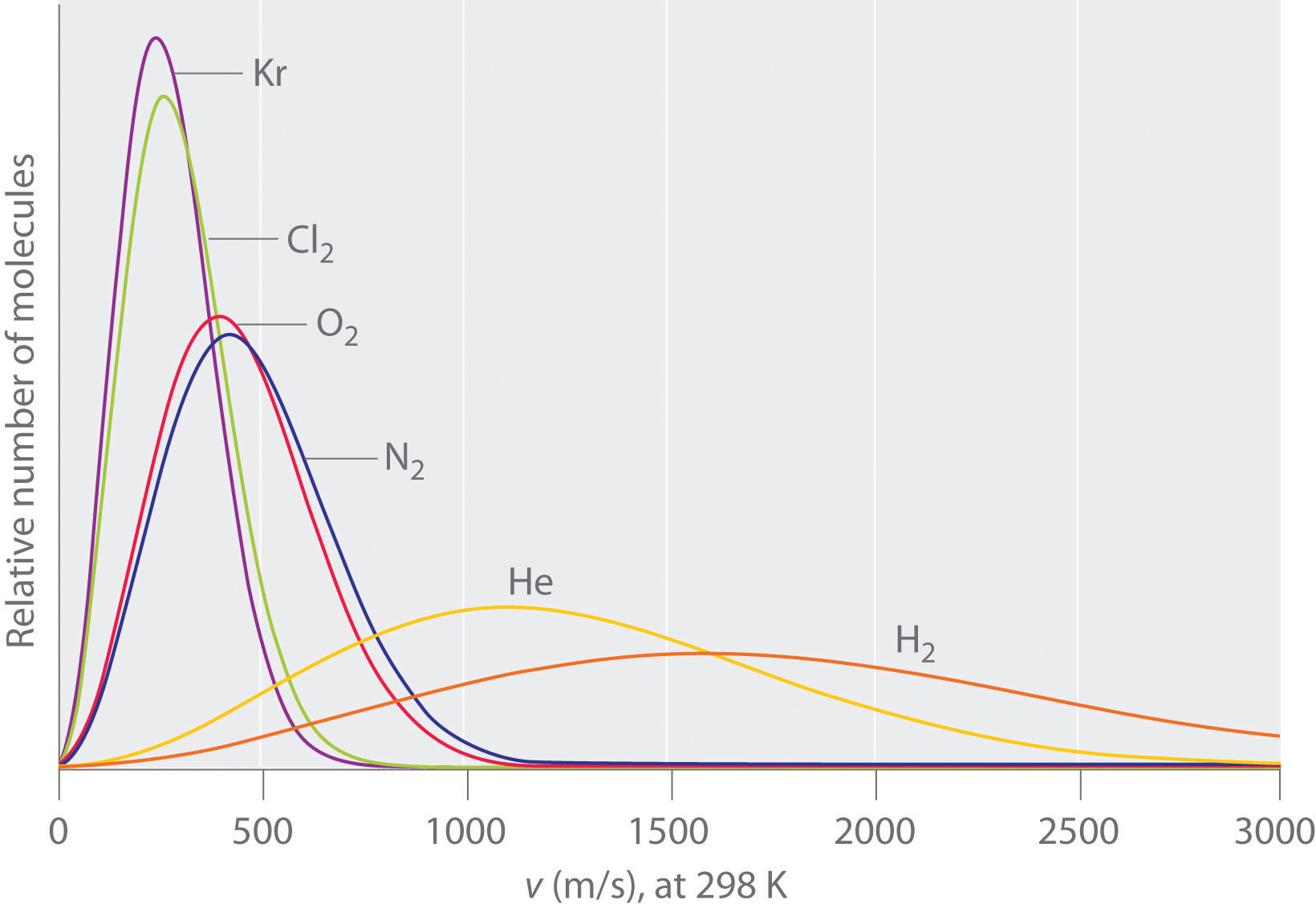 kinetic molecular theory of gases Kinetic molecular theory has been used to describe the properties of gases, and how particles interact with each other here is some information about the same.