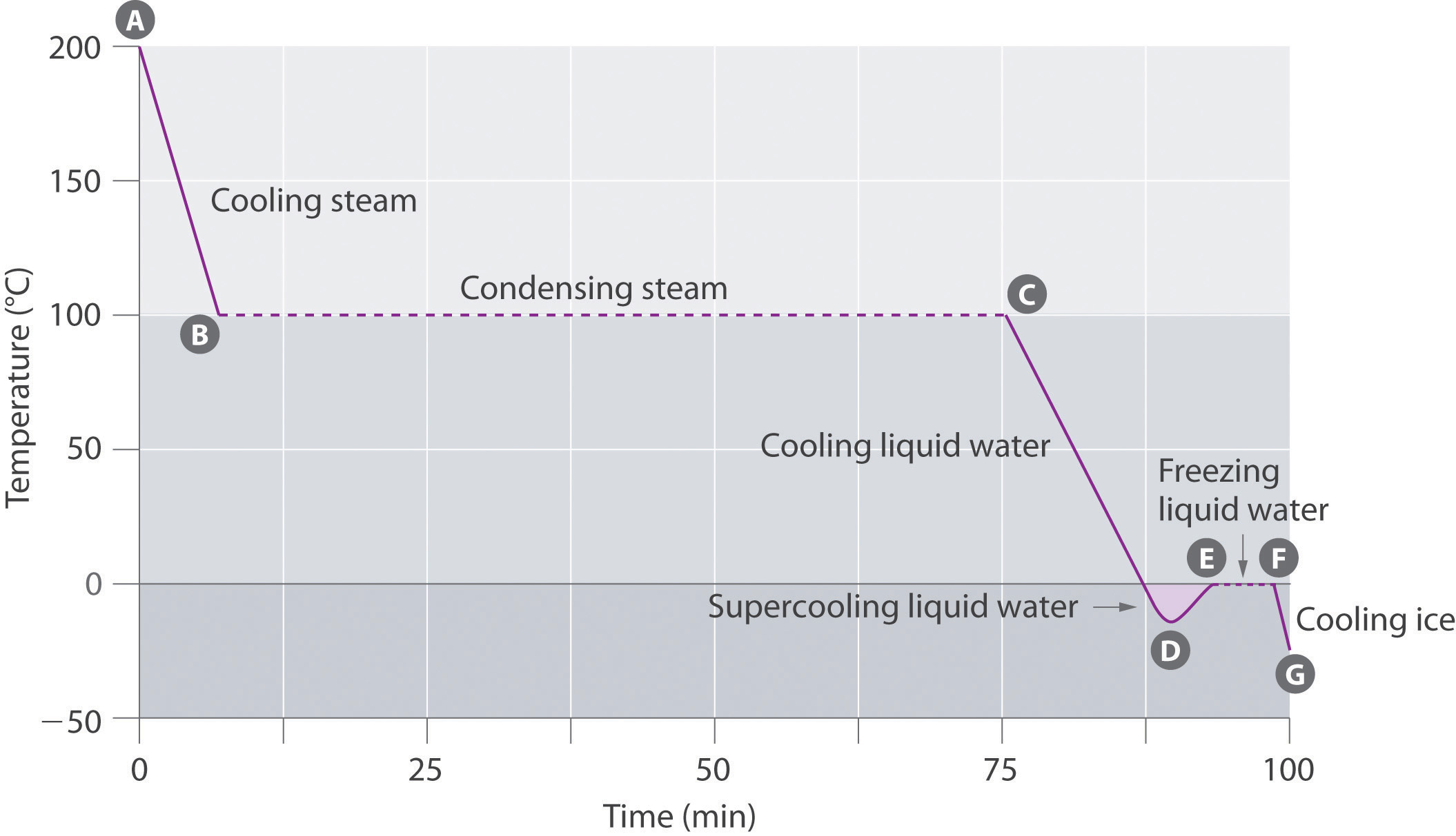 cooling rate of water Cooling water lab background: 1 temperature is a measure of molecular motion the average kinetic energy of the particles 2 heat is a form of energy that flows.