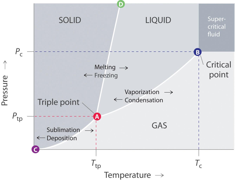 9a913b76b159d16b99cde693e40331f8 argon pressure temperature phase diagram electrical wiring diagram \u2022