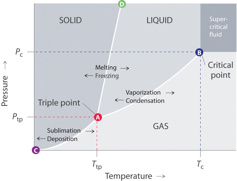 Freezing Temperature Of Natural Gas