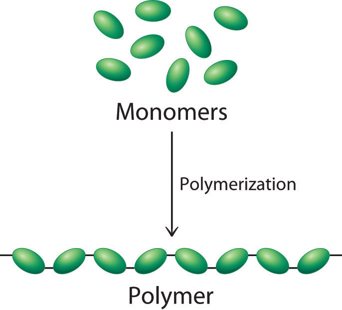 polymeric solids