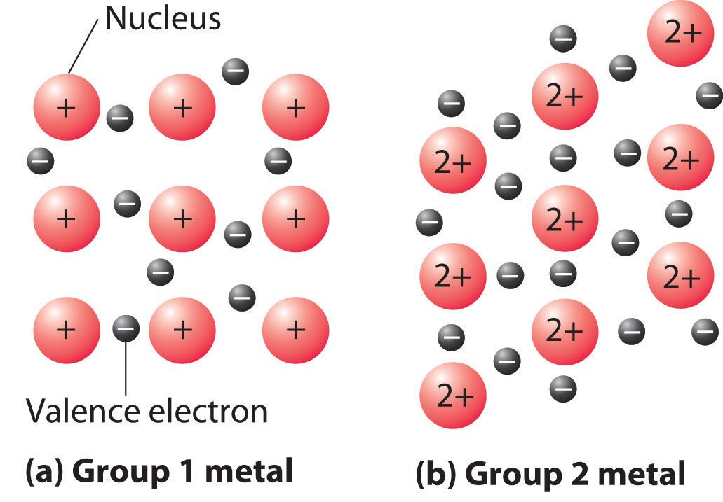 correlation between bonding and the properties of solids : metallic bond diagram - findchart.co