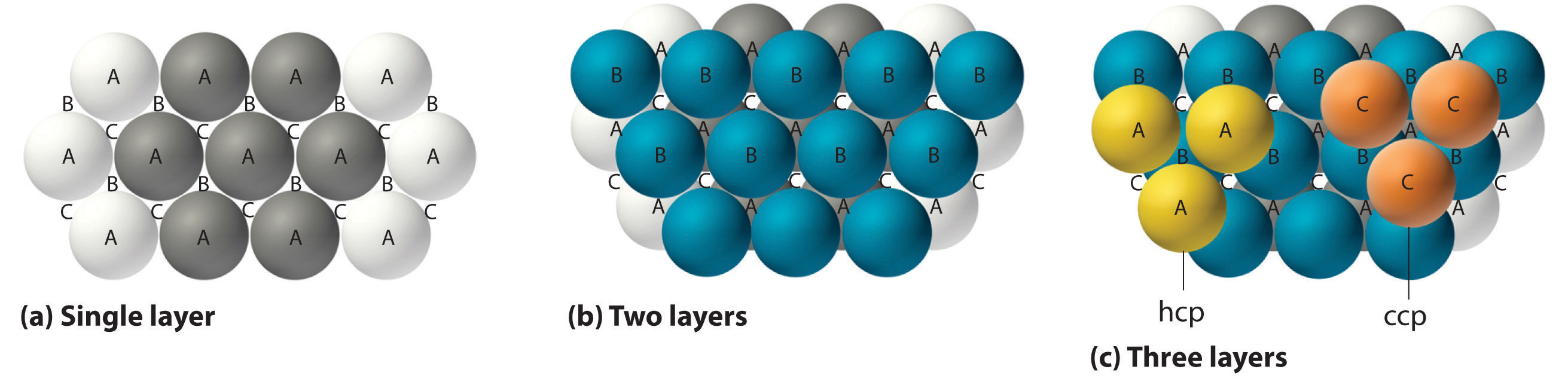 The Arrangement Of Atoms In Crystalline Solids At Diagram Below Which Shows Parts Inside One Hexagonal Close Packed And Cubic Structures