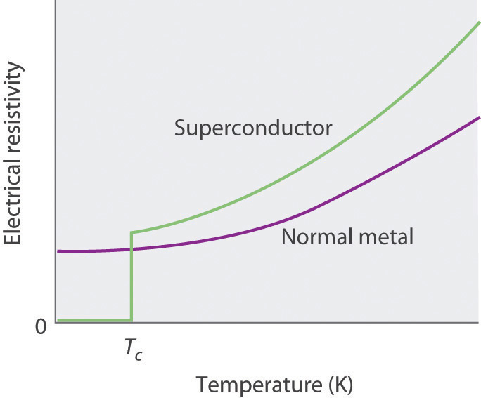 elements on superconductors These elements require cooling by liquid helium to become superconductors.